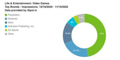 PlayStation – közel annyit költött televíziós reklámokra…