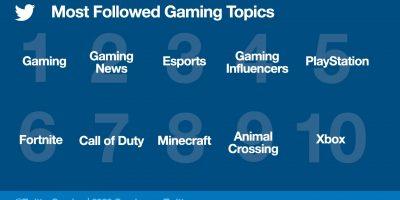 Twitter – a PlayStation 5 volt az 5. legtöbbet követett videojátékos téma 2020-ban
