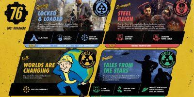 Fallout 76 – leleplezve az idei tervek